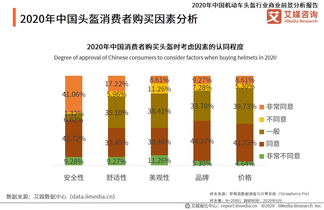 2020年中国头盔消费者购买因素分析