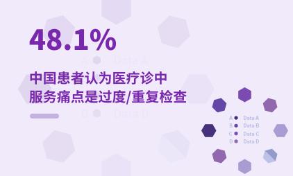 医疗行业数据分析:2021年中国48.1%患者认为医疗诊中服务痛点是过度/重复检查