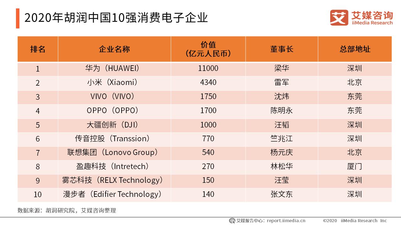 2020年胡润中国10强消费电子企业