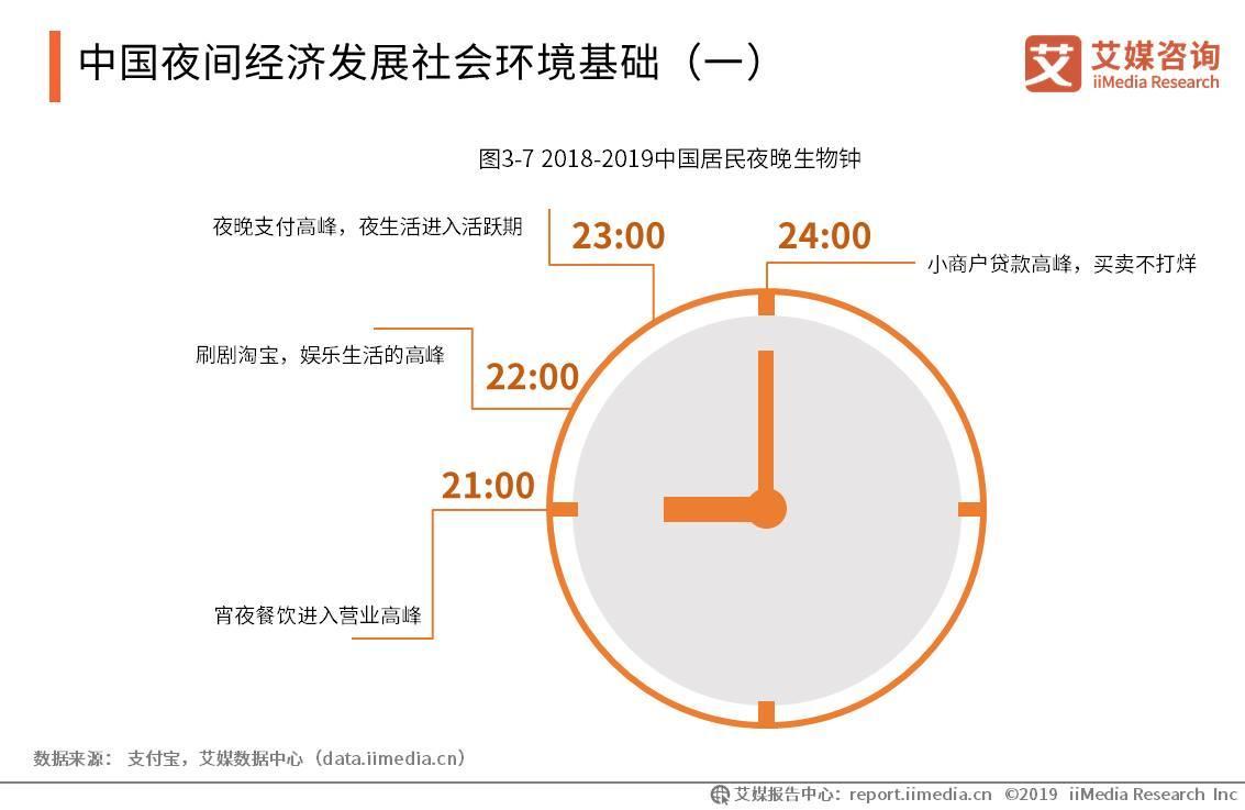 中国夜间经济发展社会环境基础(一)
