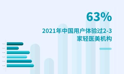 轻医美行业数据分析:2021年中国 63%用户体验过2-3家轻医美机构