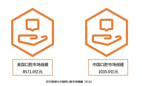 """中国口腔护理行业报告:2019市场规模将破1000亿,""""互联网+""""、""""商业保险+""""成趋势"""