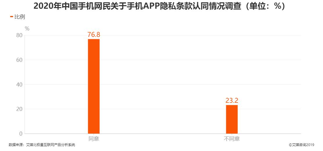 2020年中国手机网民关于手机APP隐私条款认同情况