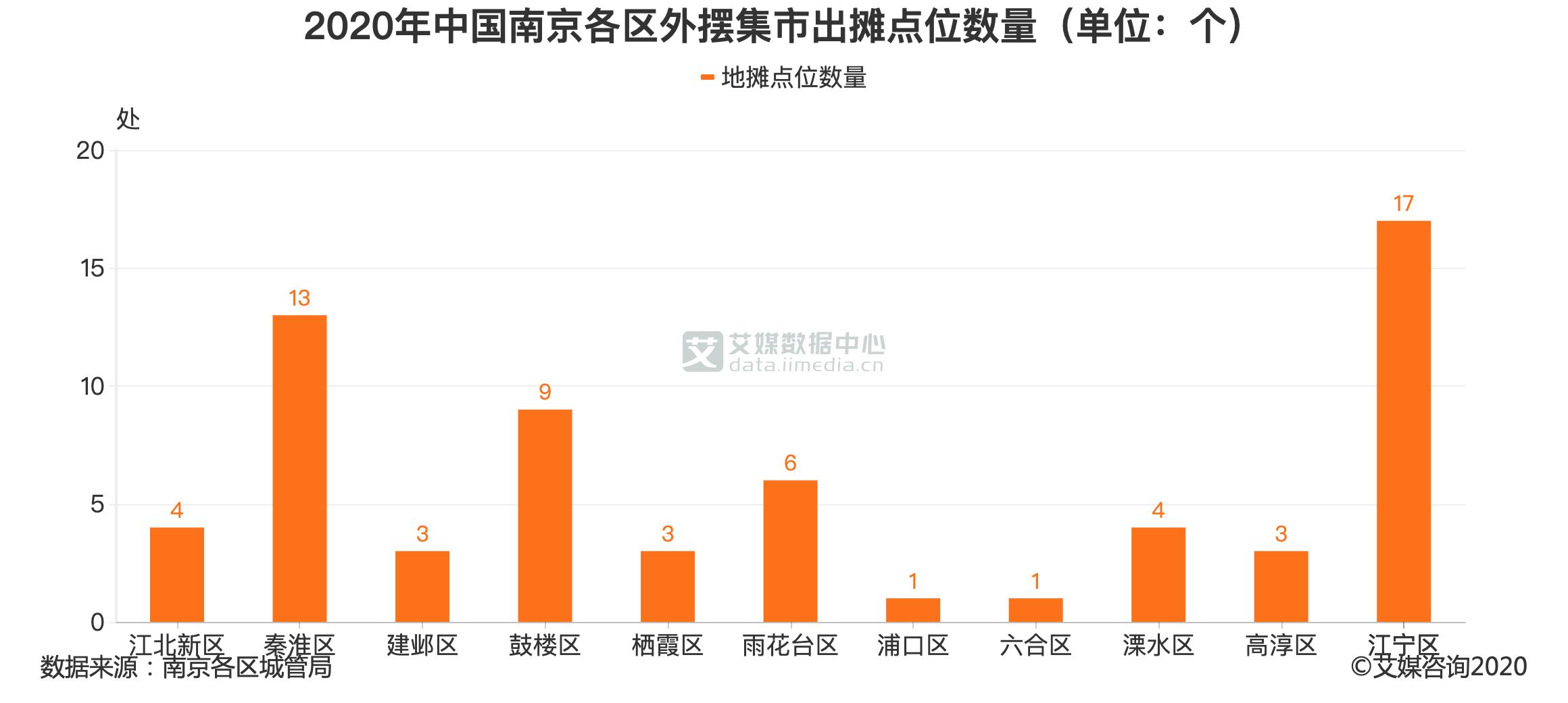 2020年中国南京各区外摆集市出摊点位数量(单位:个)
