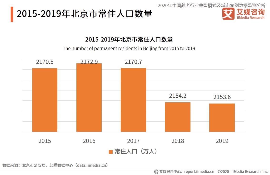 北京常住人口数量
