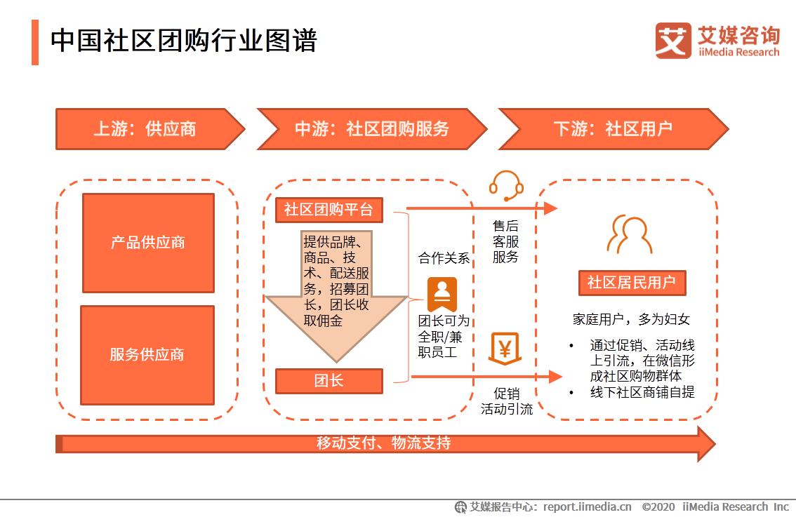 中国社区团购行业图谱