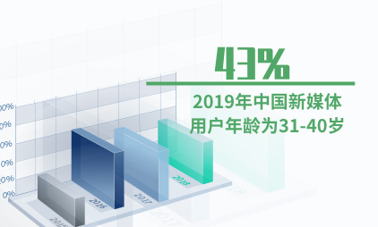 新媒体行业数据分析:2019年43%的中国新媒体用户年龄为31-40岁