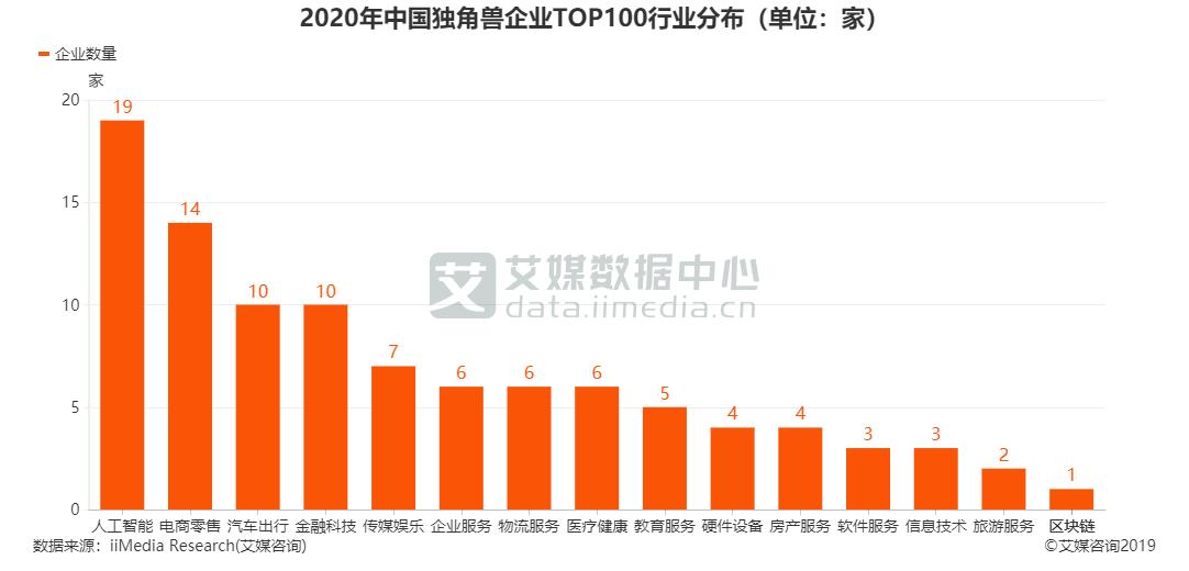 2020年中国独角兽企业TOP100行业分布(单位:家)