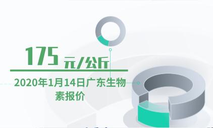 医药行业数据分析:2020年1月14日广东生物素报价为175元/公斤