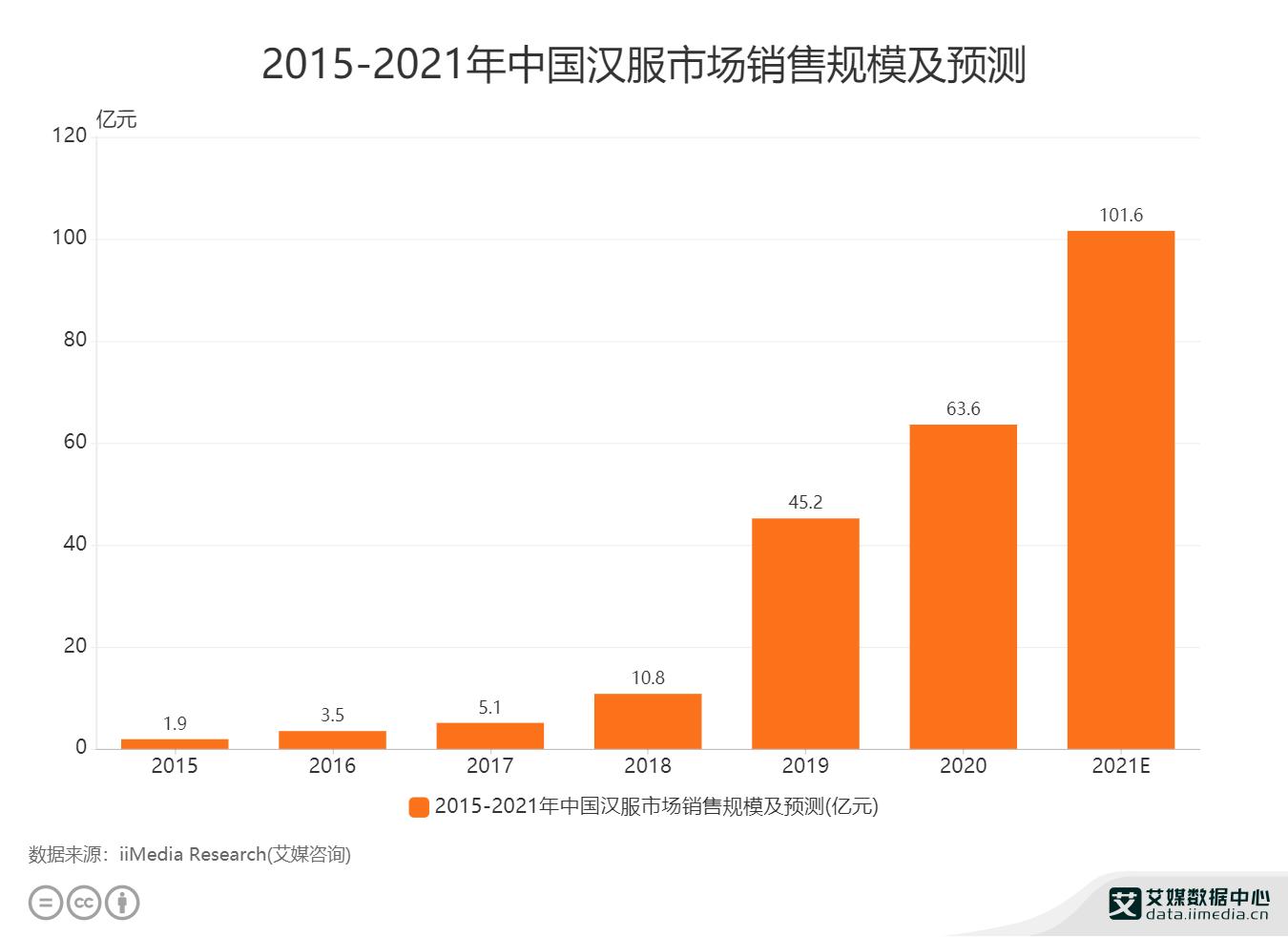 2015-2021年中国汉服市场销售规模及预测.png
