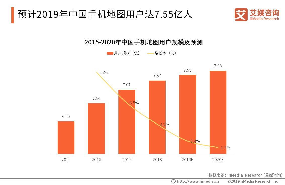 2019年手机地图整体用户规模将达7.55亿