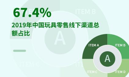 玩具零售行业数据分析:2019年中国玩具零售线下渠道总额占比67.4%
