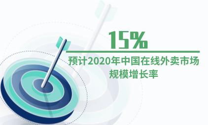 餐饮行业数据分析:预计2020年中国在线外卖市场规模增长率为15%