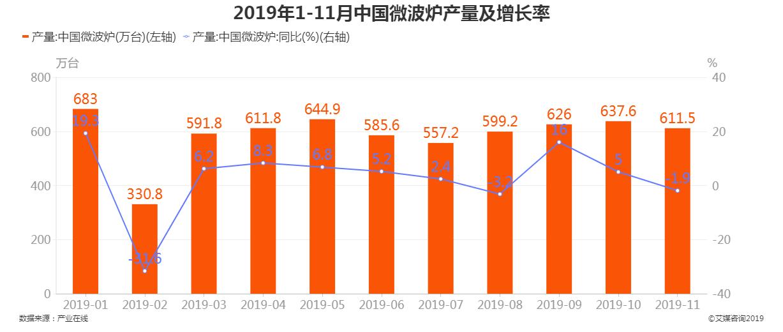 2019年1-11月中国微波炉产量及增长率