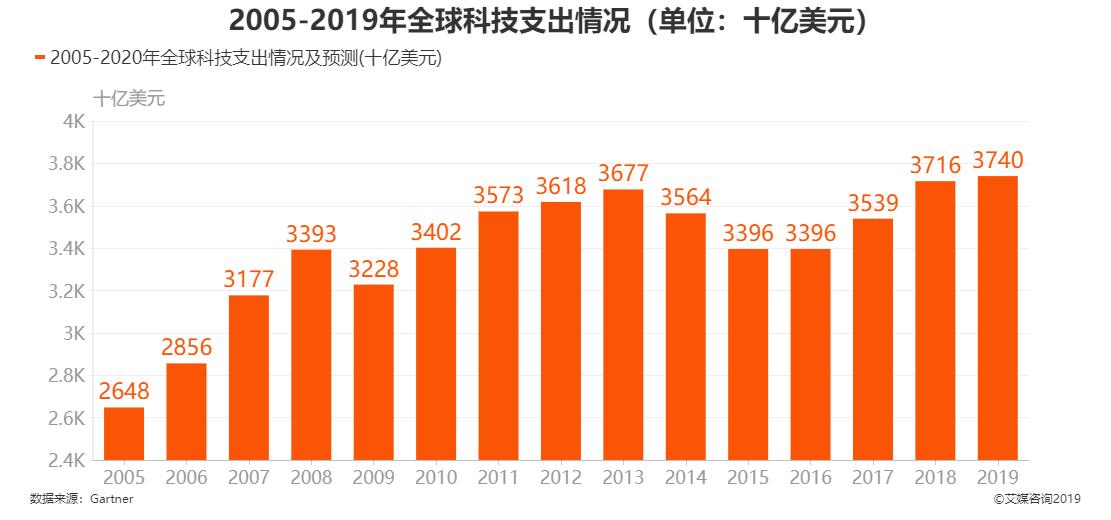 2005-2019年全球科技支出