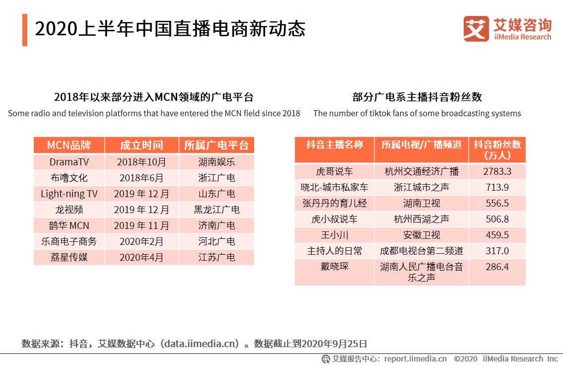 2020上半年中国直播电商新动态