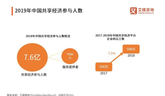 共享经济行业报告:市场规模已超7亿元,B端赋能将被激发