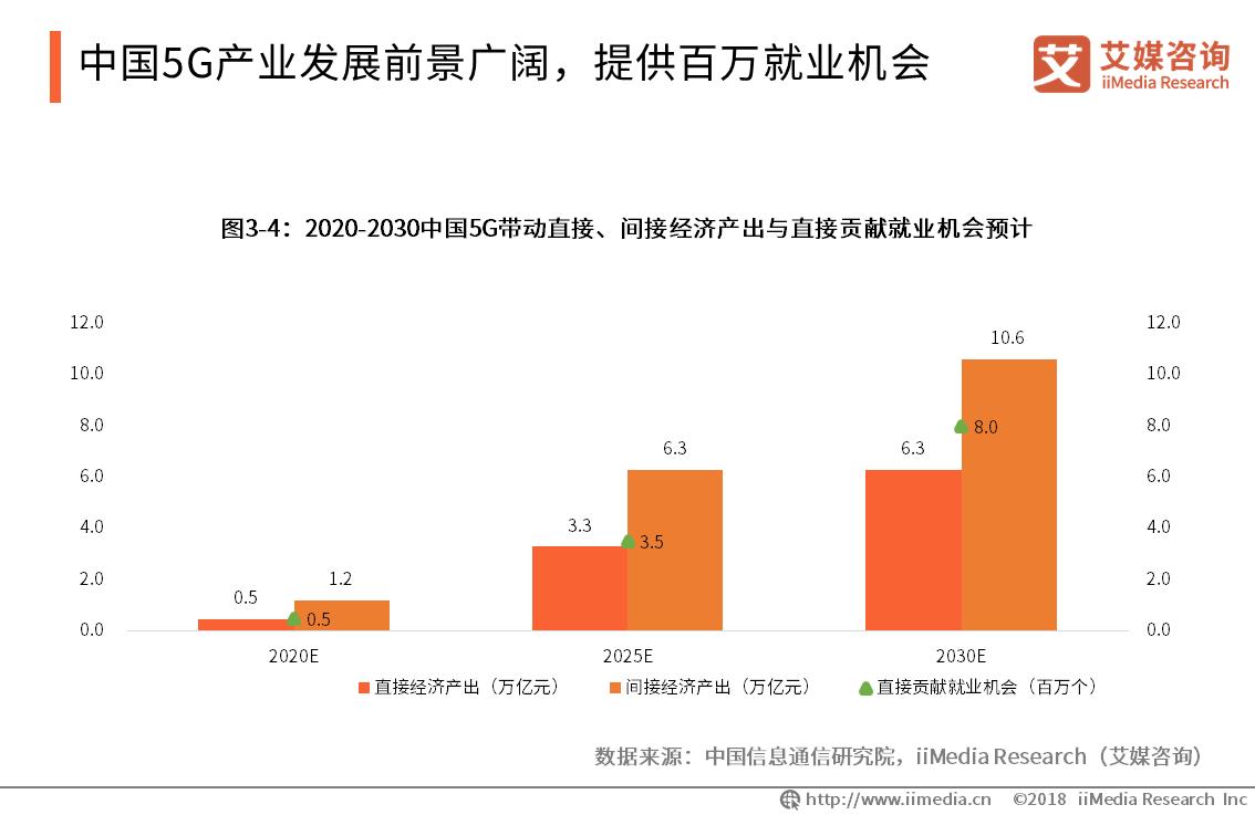 中国5G产业发展前景广阔,提供百万就业机会