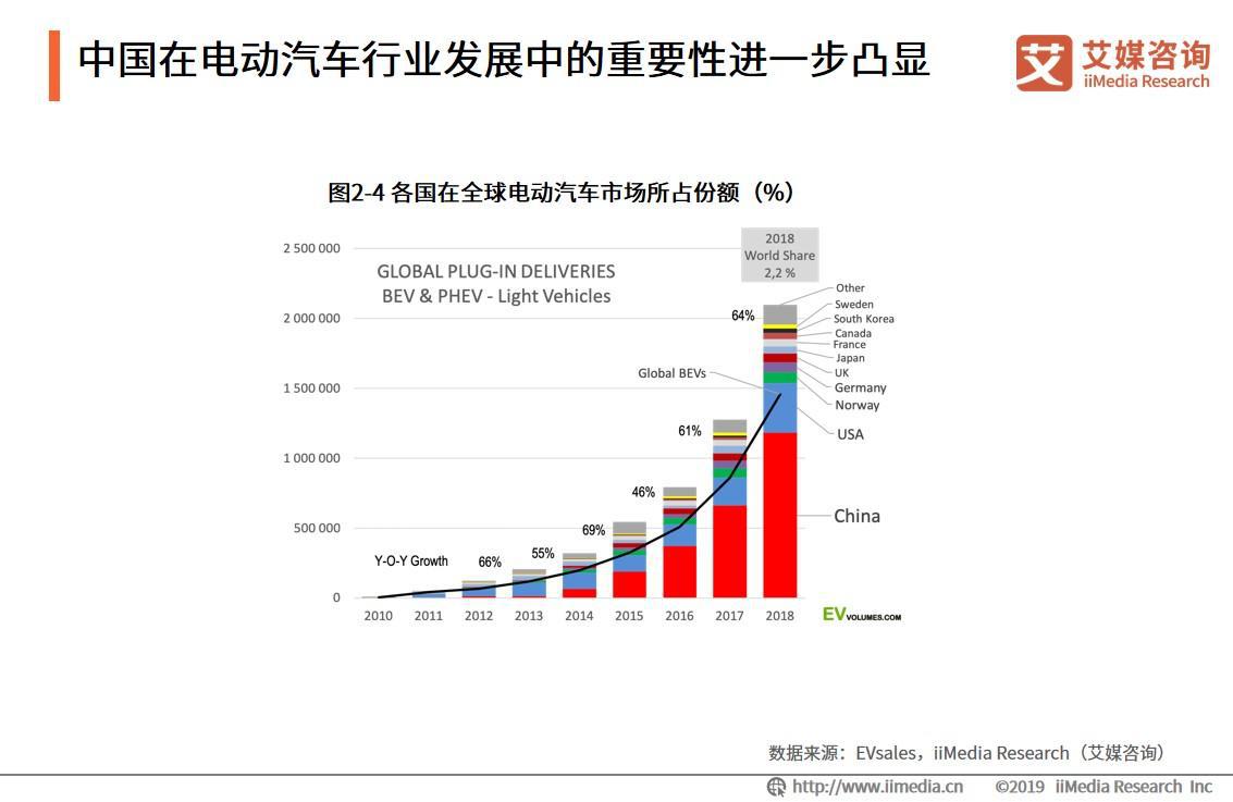 中国在电动汽车行业发展中的重要性进一步凸显
