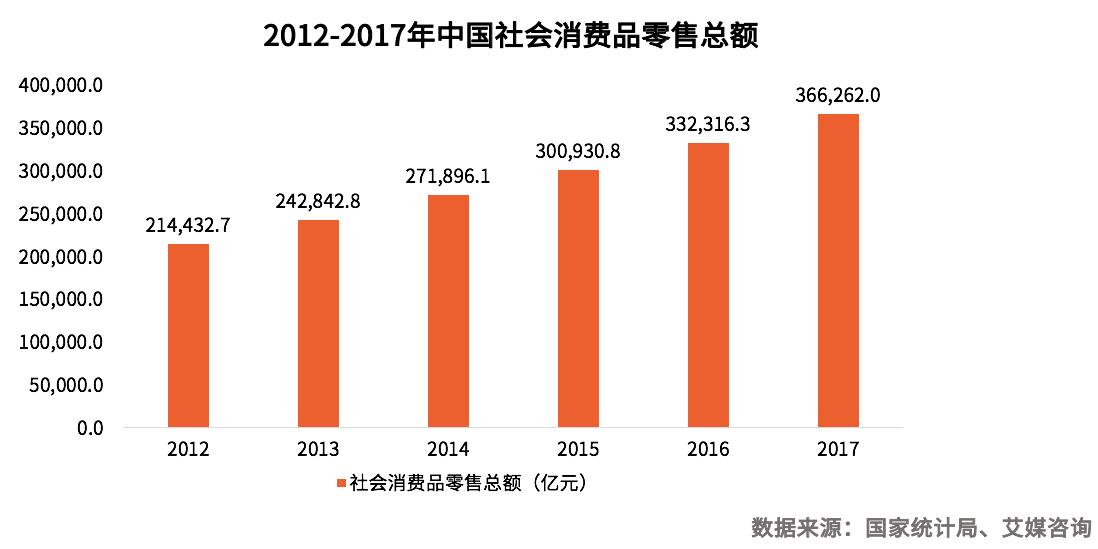 中国在线二手交易行业分析及发展趋势预判