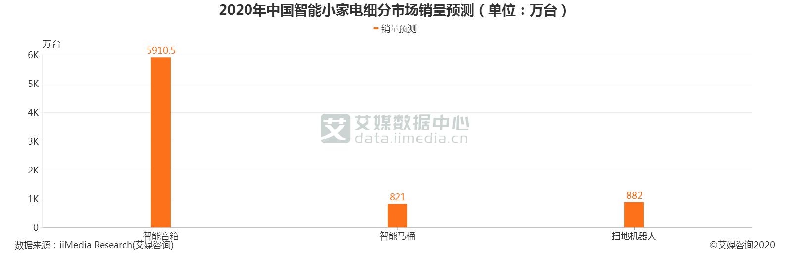 2020年中国智能小家电细分市场销量预测