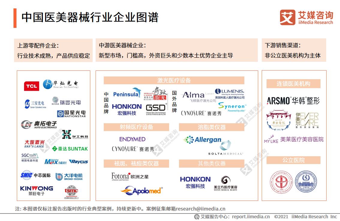 中国医美器械行业企业图谱