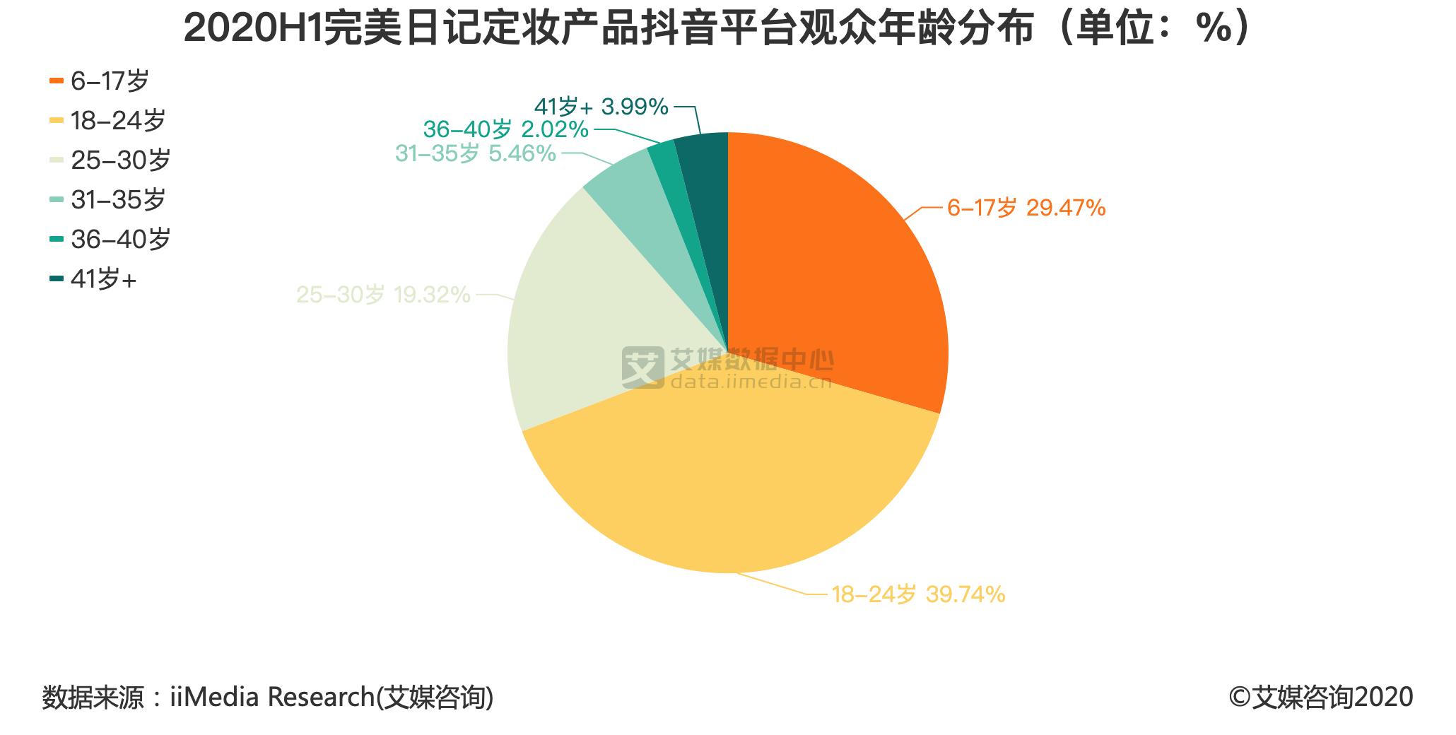 2020H1完美日记定妆产品抖音平台观众年龄分布(单位:%)