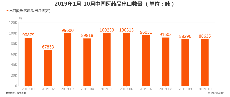 2019年1月-10月中国医药品出口数量