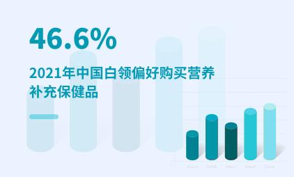 白领群体消费数据分析:2021年中国46.6%白领偏好购买营养补充保健品