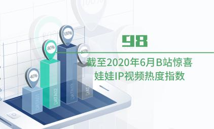 盲盒行业数据分析:截至2020年6月B站惊喜娃娃IP视频热度指数为98