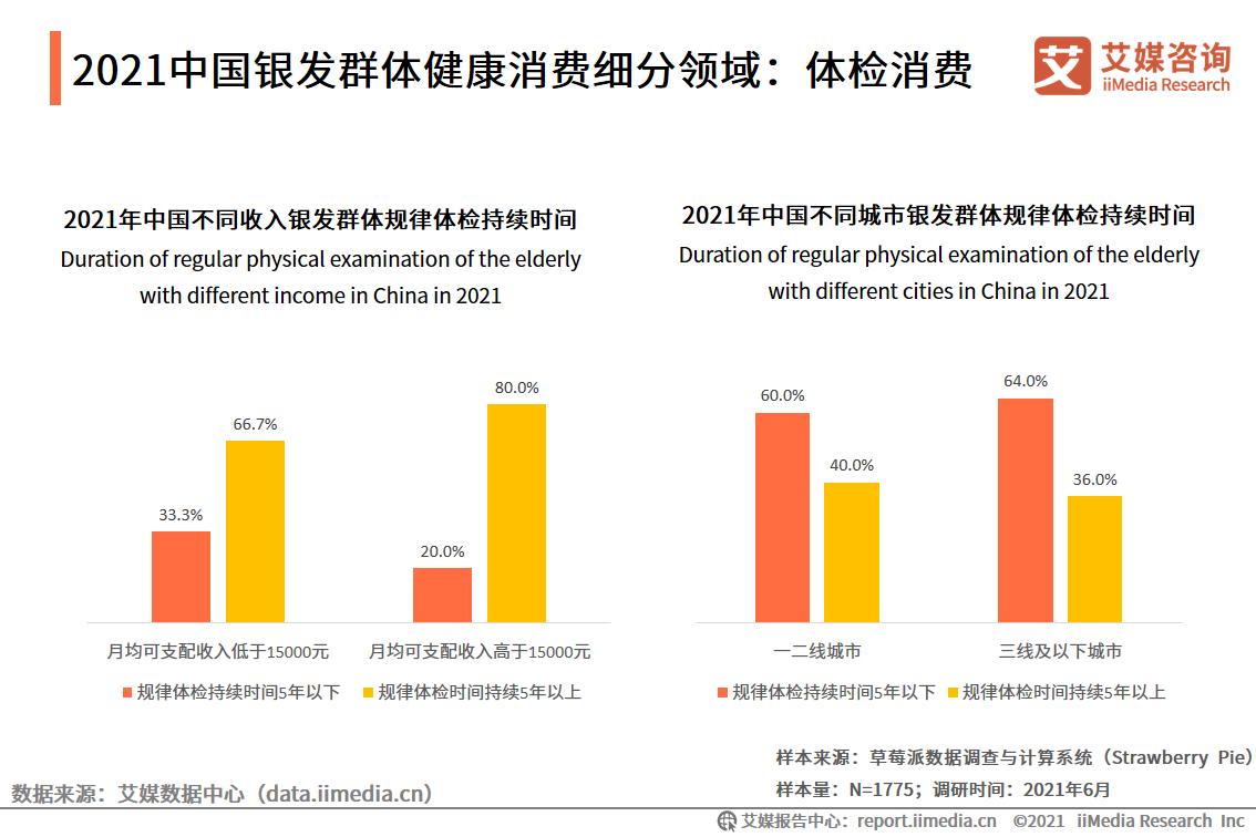 2021中国银发群体健康消费细分领域:体检消费