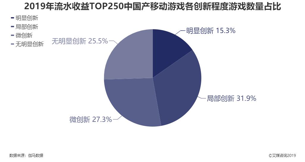 2019年流水收益TOP250中国产移动游戏各创新程度游戏数量占比