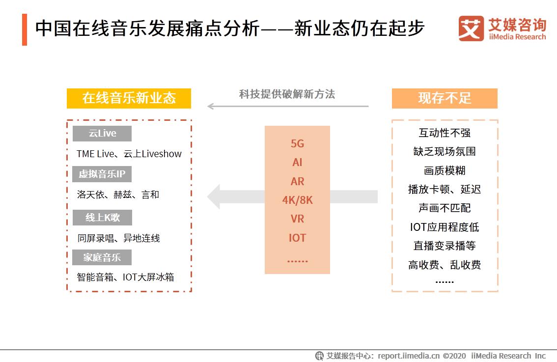 中国在线音乐发展痛点分析——新业态仍在起步