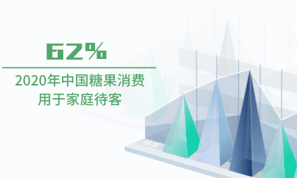 零食行业数据分析:2020年中国62%糖果消费用于家庭待客