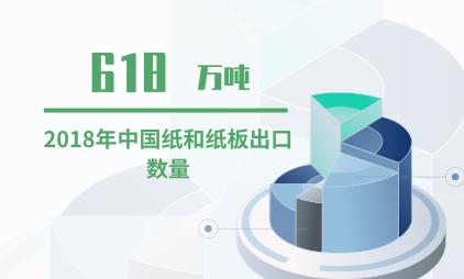 中国造纸行业数据分析:2018年中国纸和纸板出口数量为618万吨