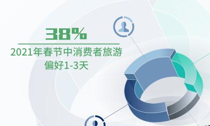 旅游行业数据分析:2021年春节中国38%消费者旅游偏好1-3天