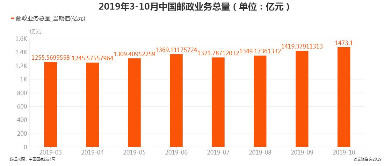 2019年3月-10月中国邮政业务总量