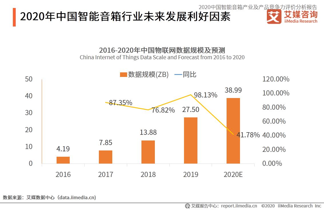 2020年中国智能音箱行业未来发展利好因素
