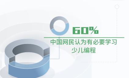 在线教育行业数据分析:中国60%网民认为有必要学习少儿编程