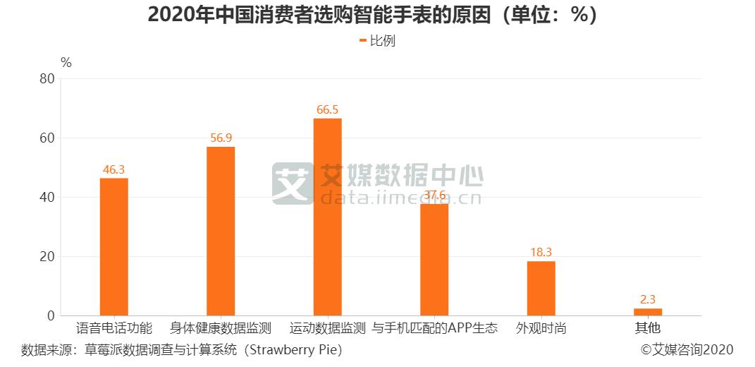 2020年中国消费者选购智能手表的原因(单位:%)