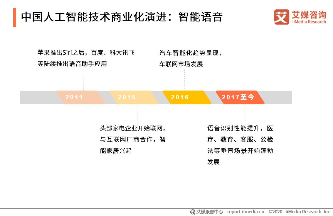中国人工智能技术商业化演进:智能语音