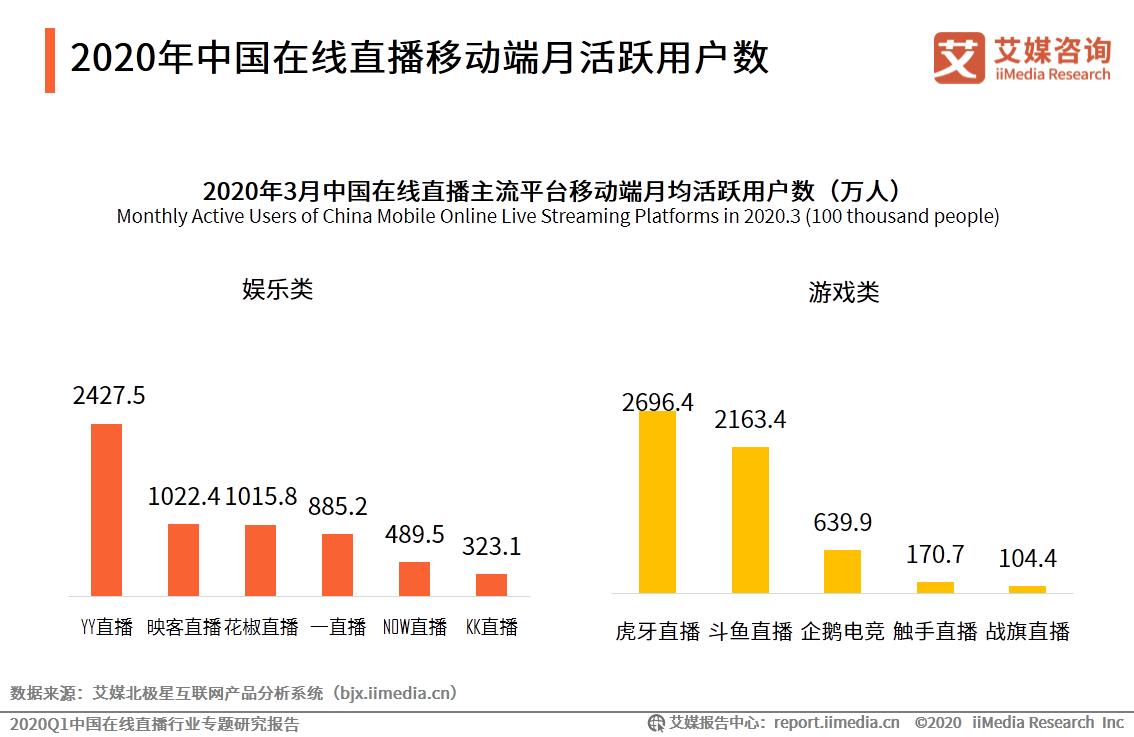 2020年3月中国在线直播主流平台移动端月均活跃用户数