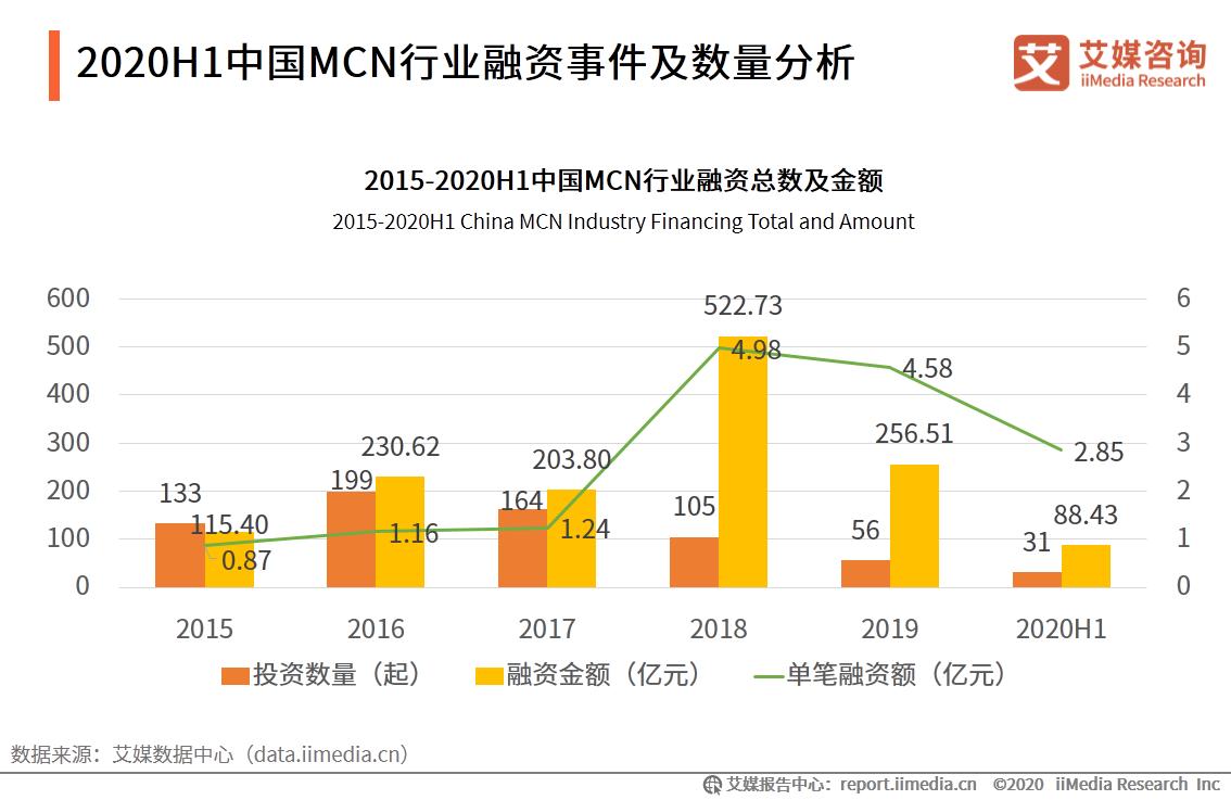 2020H1中国MCN行业融资事件及数量分析