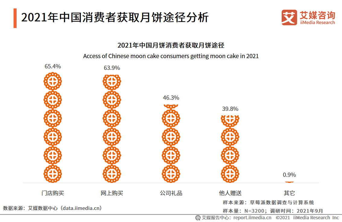 2021年中国消费者获取月饼途径分析