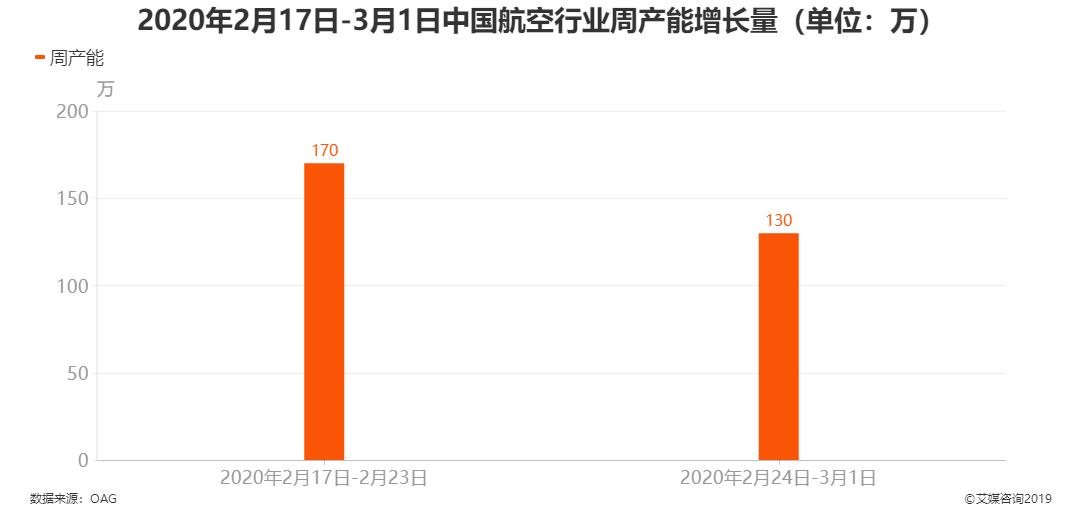 2020年2月17日-3月1日中国航空行业周产能增长量