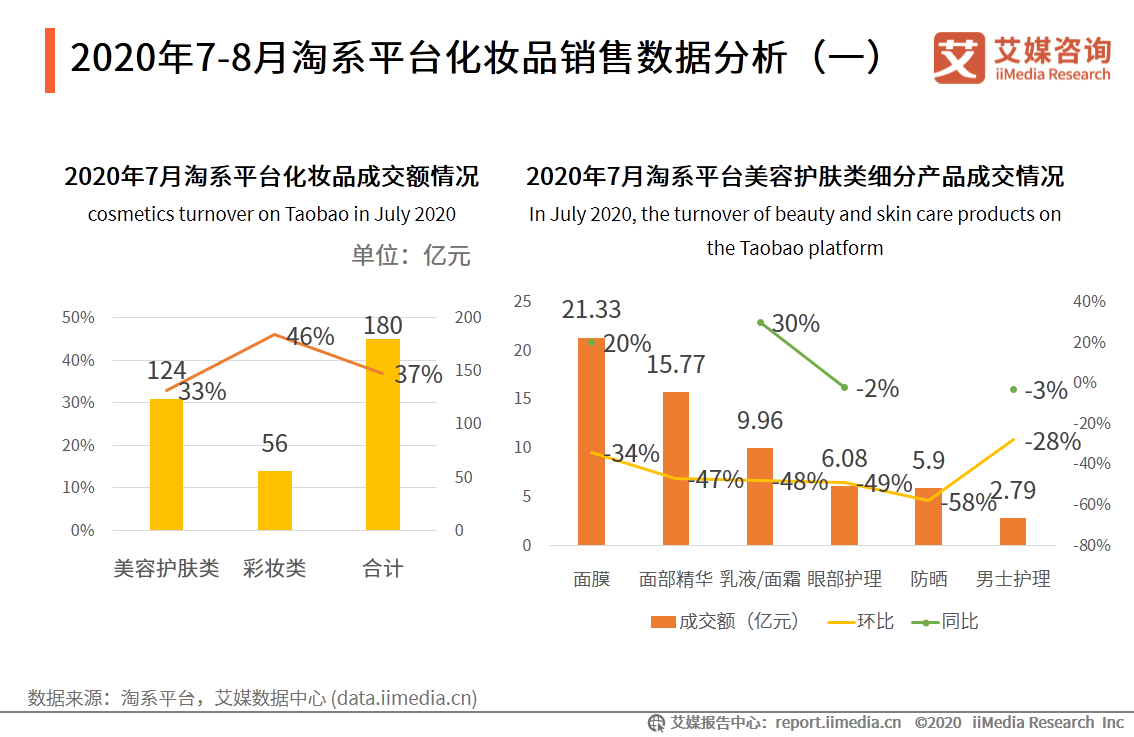 2020年7-8月淘系平台化妆品销售数据分析
