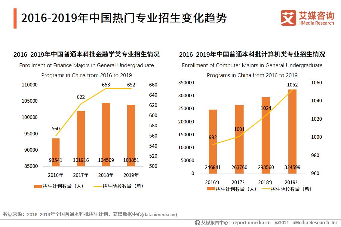 2016-2019年中国热门专业招生变化趋势