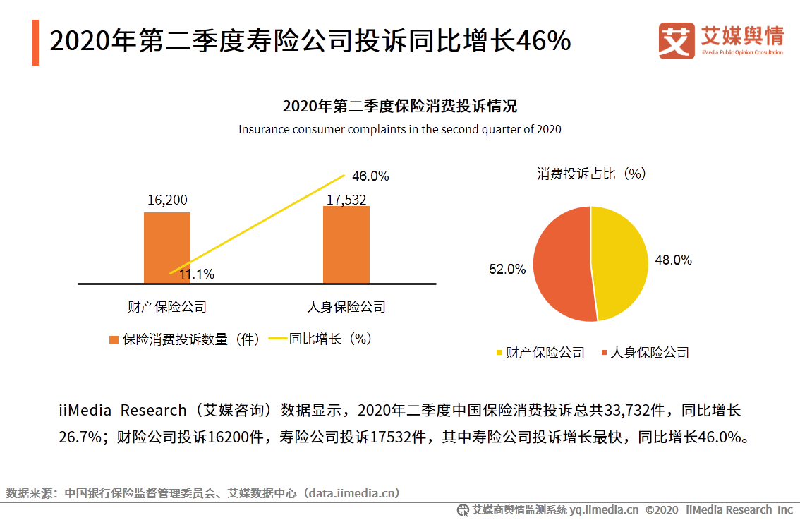 2020年二季度中国寿险公司投诉同比增长46.0%
