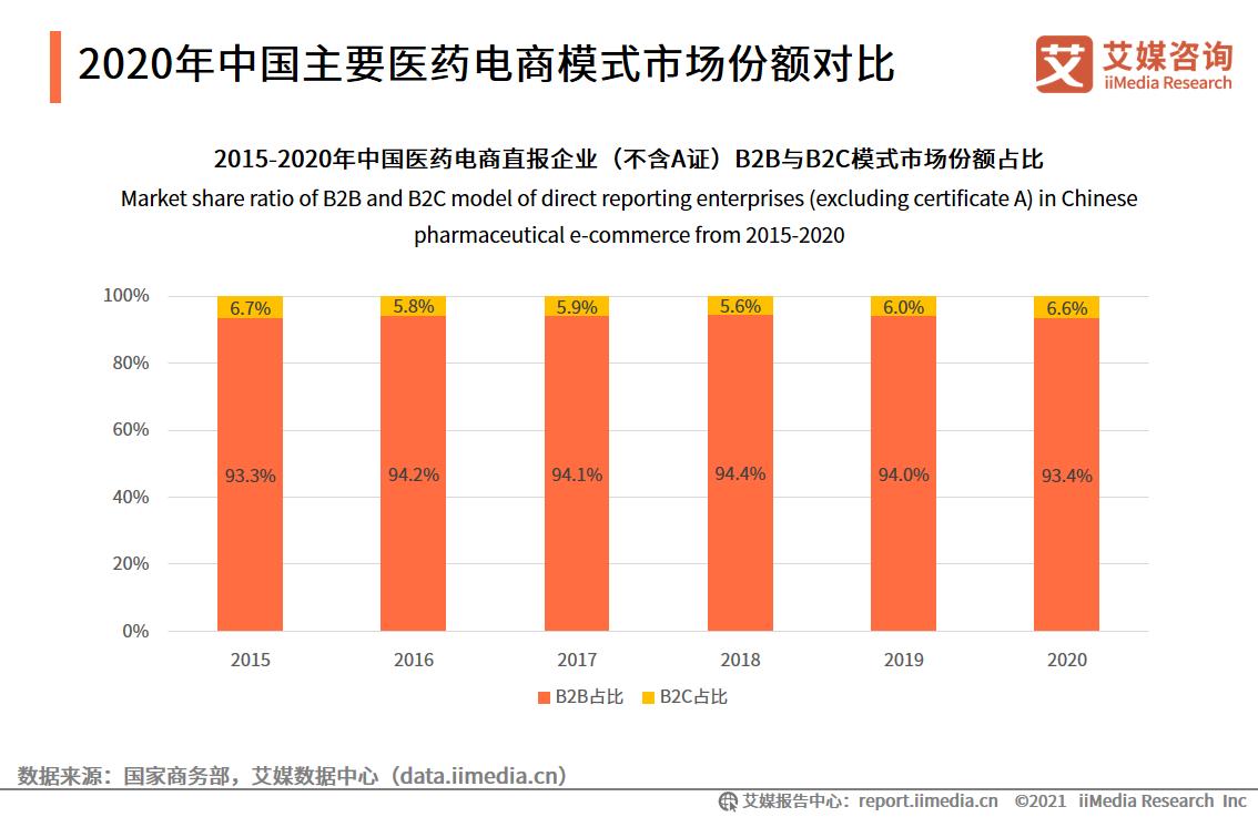 2020年中国主要医药电商模式市场份额对比