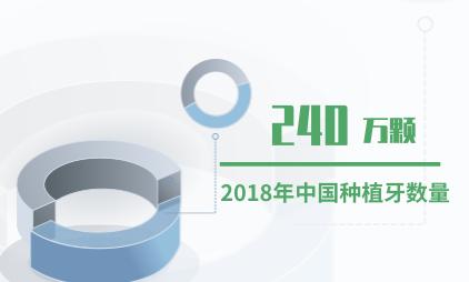 口腔医疗行业数据分析:2018年中国种植牙数量为240万颗